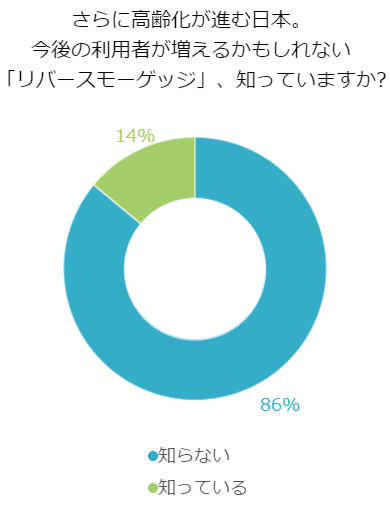 さらに高齢化が進む日本、今後の利用者が増えるかもしれない「リバースモーゲッジ」、知っていますか